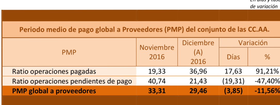 PMP CCAA1