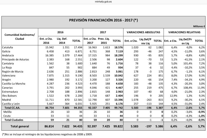 Previsión Financiación 2016-2017